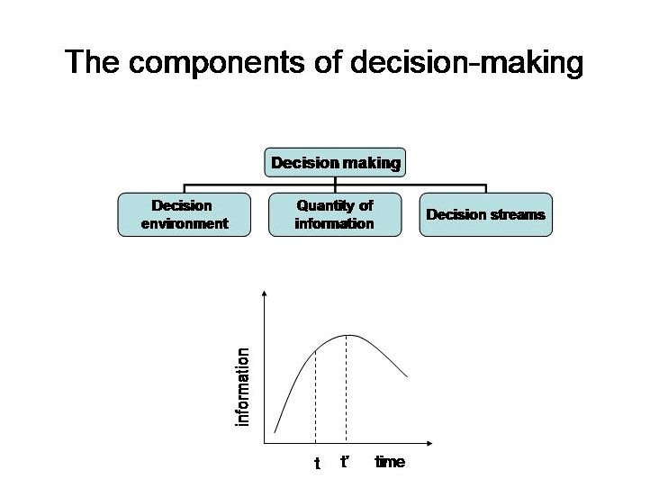 The results of implementation delay on decision-making under uncertainty