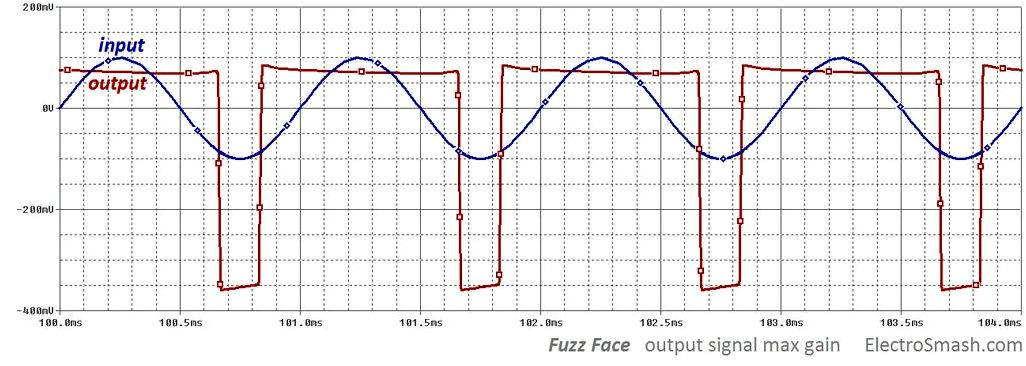 "Wave Digital Filters put on the Dunlop ""Fuzz Face"" Distortion Circuit"